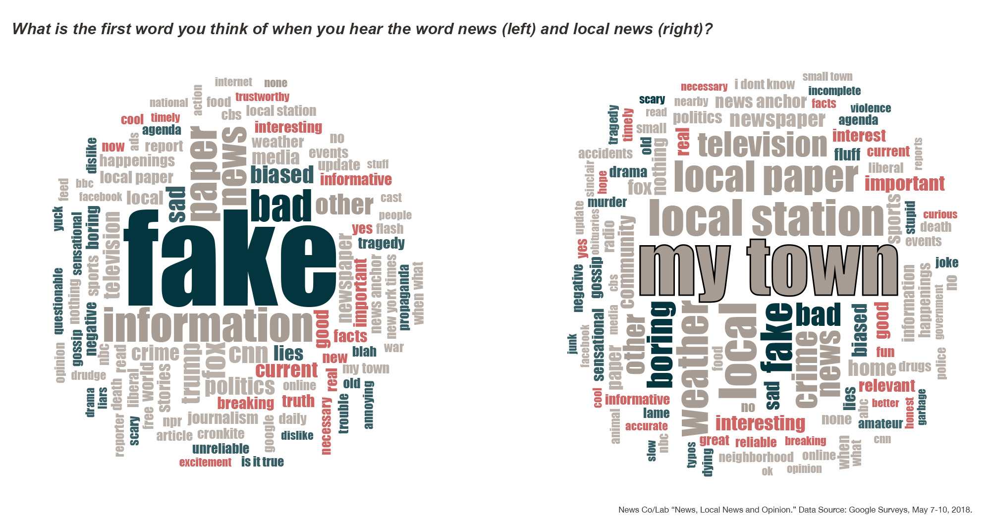 News & Local News Word Clouds