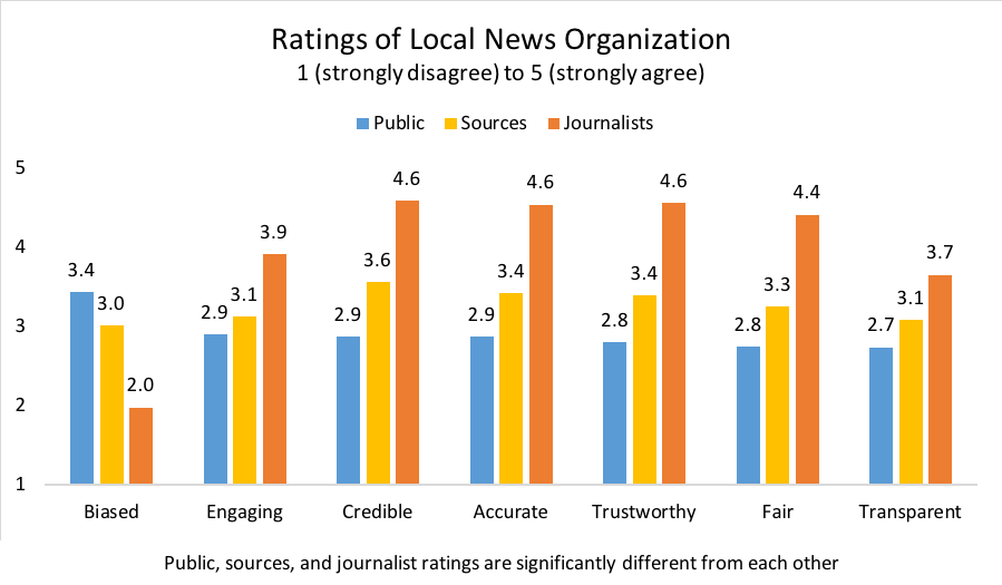 Ratings of News Orgs